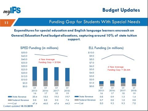 Expenditures for special education and ESL capture around 10% of state tuition support